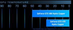 Il est vraiment possible d'avoir une GTX400 fraiche et douce.