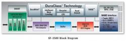 SandForce va vous faire aimer le SSD