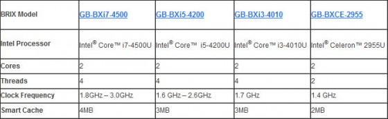 gigabyte-brix processeur intel-haswell