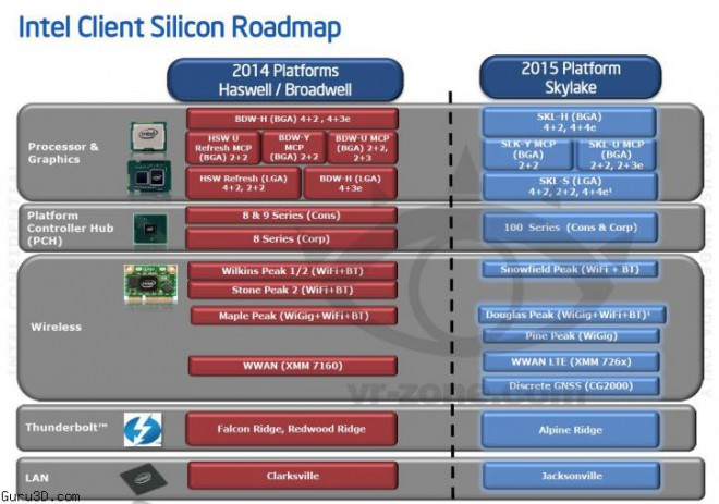 road map intel skylake circule web