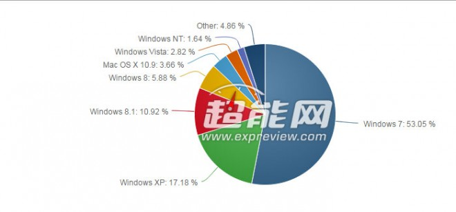 windows 7 toujours tete windows 8 1 progresse