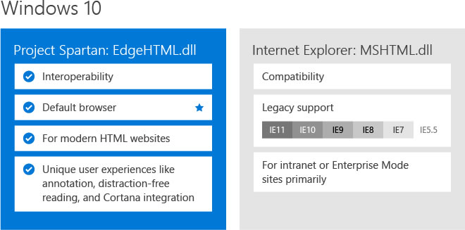 microsoft enterre definitevement internet explorer profit spartan