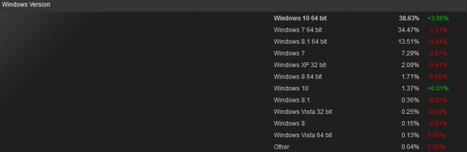 windows 10 64-bit devient systeme exploitation steam