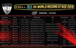 g skill adjuge 12 records monde