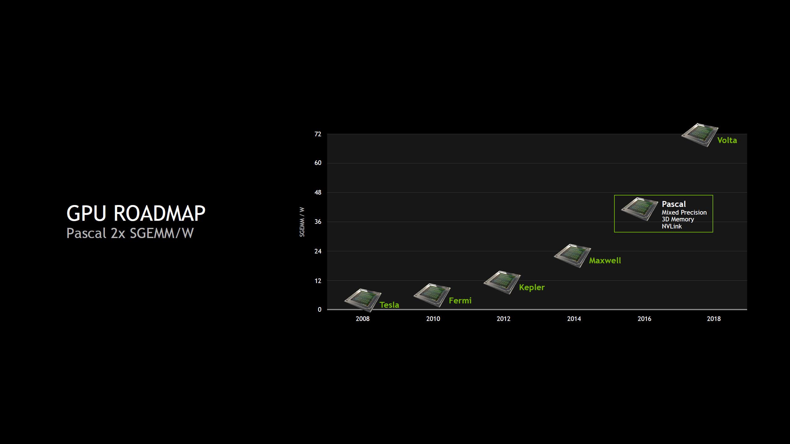 carte graphique nvidia roadmap