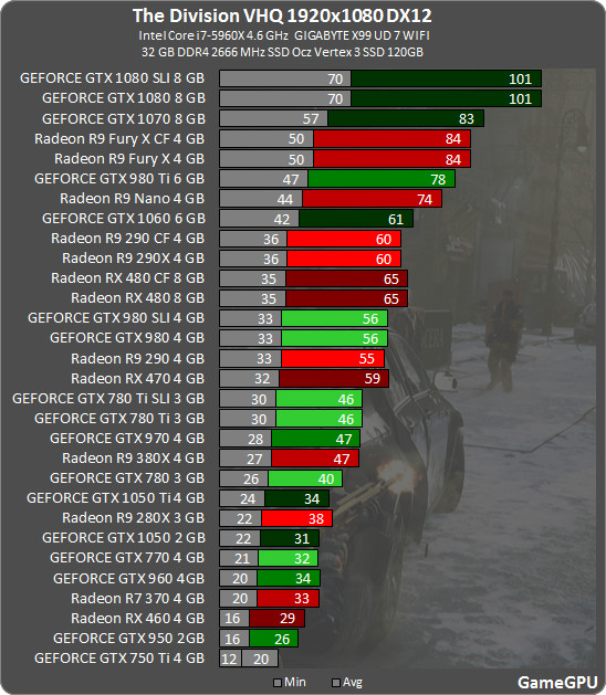 benchmark-directx-12 the-division jeu-video gaming