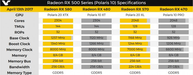 cartes-graphiques rx-500 confirment performances