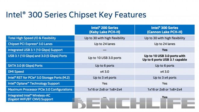 chipsets intel 3xx usb wifi serie