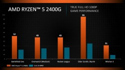 amd ryzen52400 performances