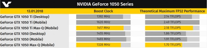 Test • NVIDIA GeFORCE GTX 1650 - Le comptoir du hardware