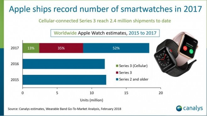 Apple premier vendeur de montre