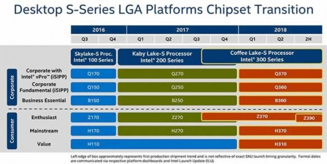 chipset intel Z390 coffeelake 8-cores