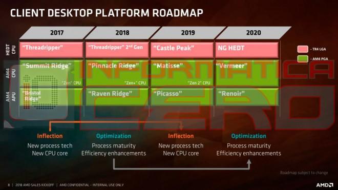 https://www.cowcotland.com/images/news/2018/03/roadmap-processeurs-amd-ryzen.jpg
