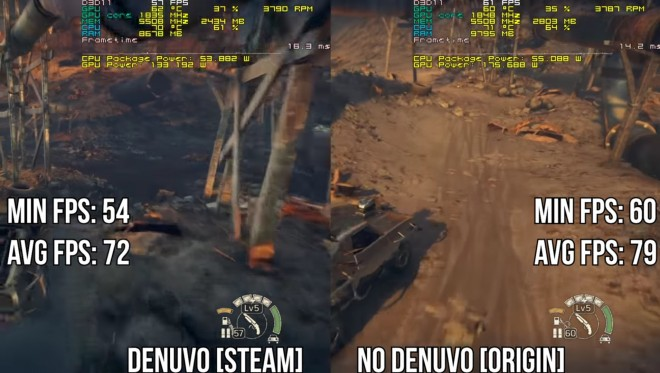 performances denuvo