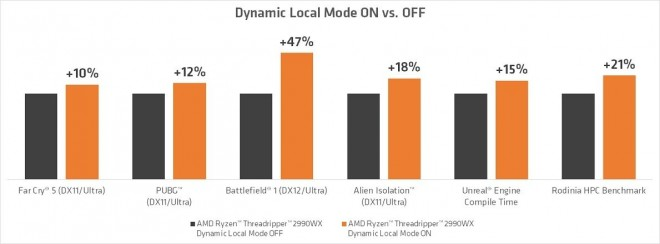 amd processeur threadripper dynamiclocalmode