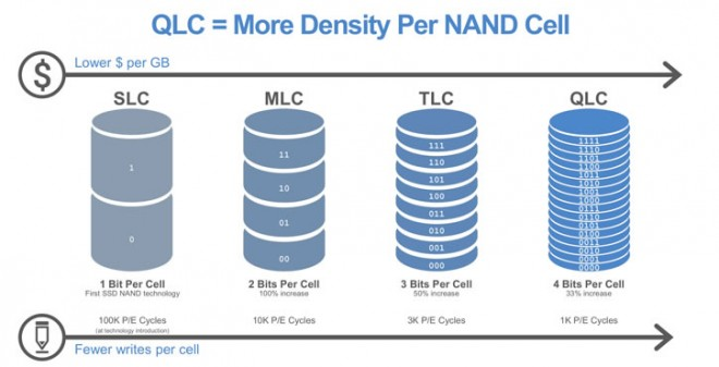 nand flash qlc probleme production