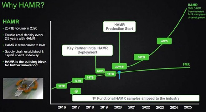 hdd 100-to seagate 2025-hamr