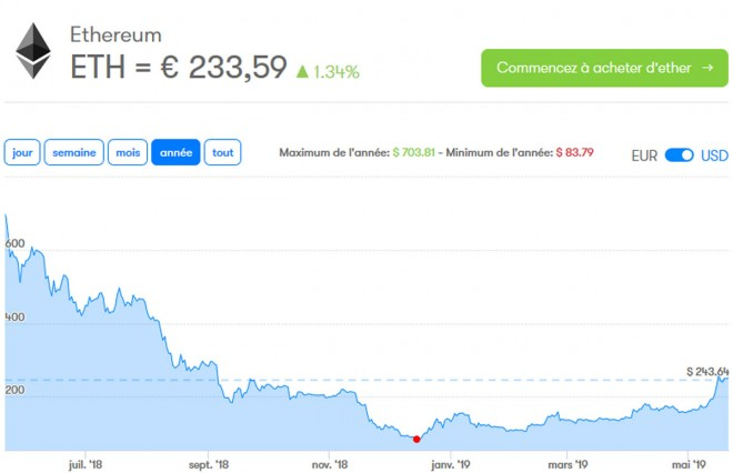 cours bitcoin ethereum remonte cryptomonnaies