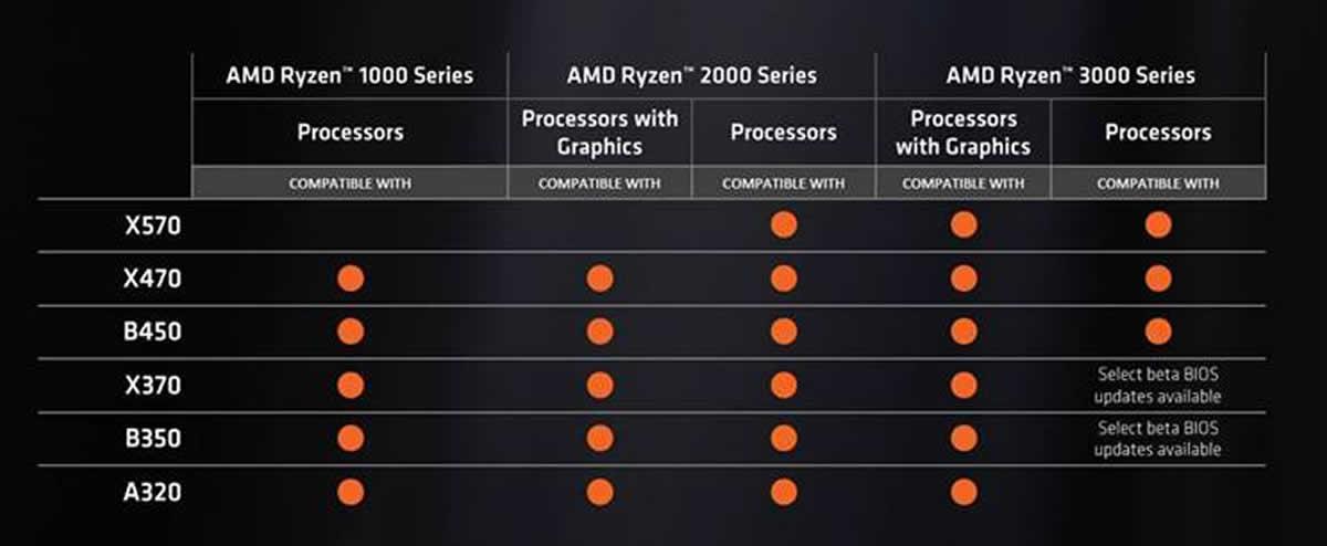compatibilité processeur carte mère Processeur AMD RYZEN 3000 : Les chipsets en série 400 seront
