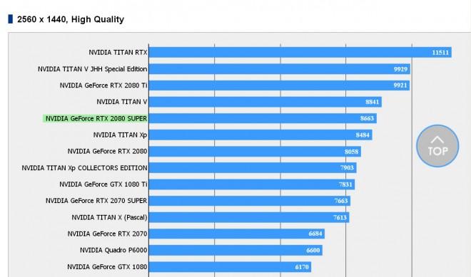 GeForce RTX 2080 Super, score sous Final Fantasy XV Official Benchmark