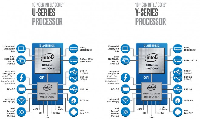 Intel first announces 11 Ice-Lake 10 nm processors
