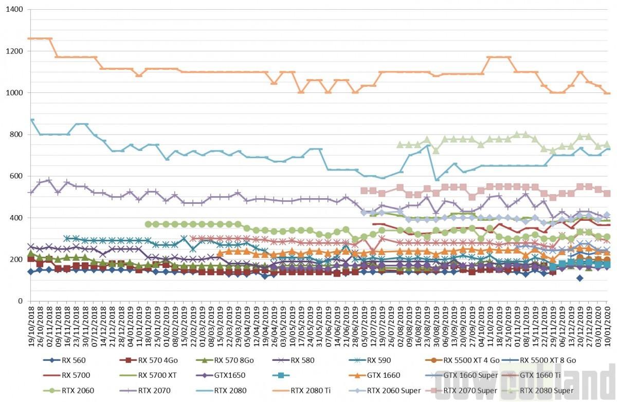Les prix des cartes graphiques AMD et NVIDIA semaine 02-2020 : Du mieux chez les verts