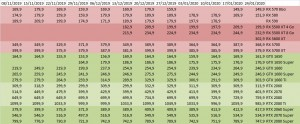 prix carte-graphique gpu amd nvidia semaine-04-2020