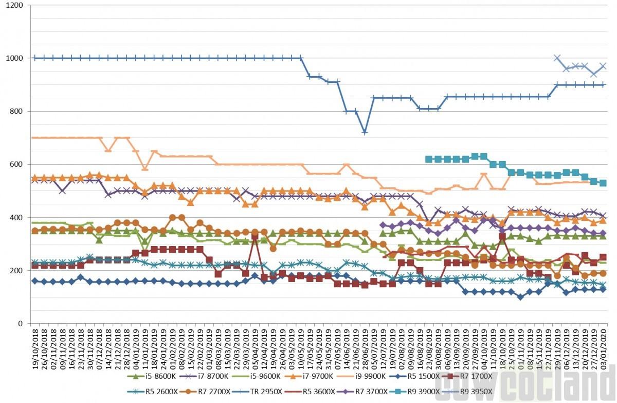 Les prix des cartes graphiques AMD et NVIDIA semaine 01-2020 : Bye bye RX560/570 et du mieux chez les verts