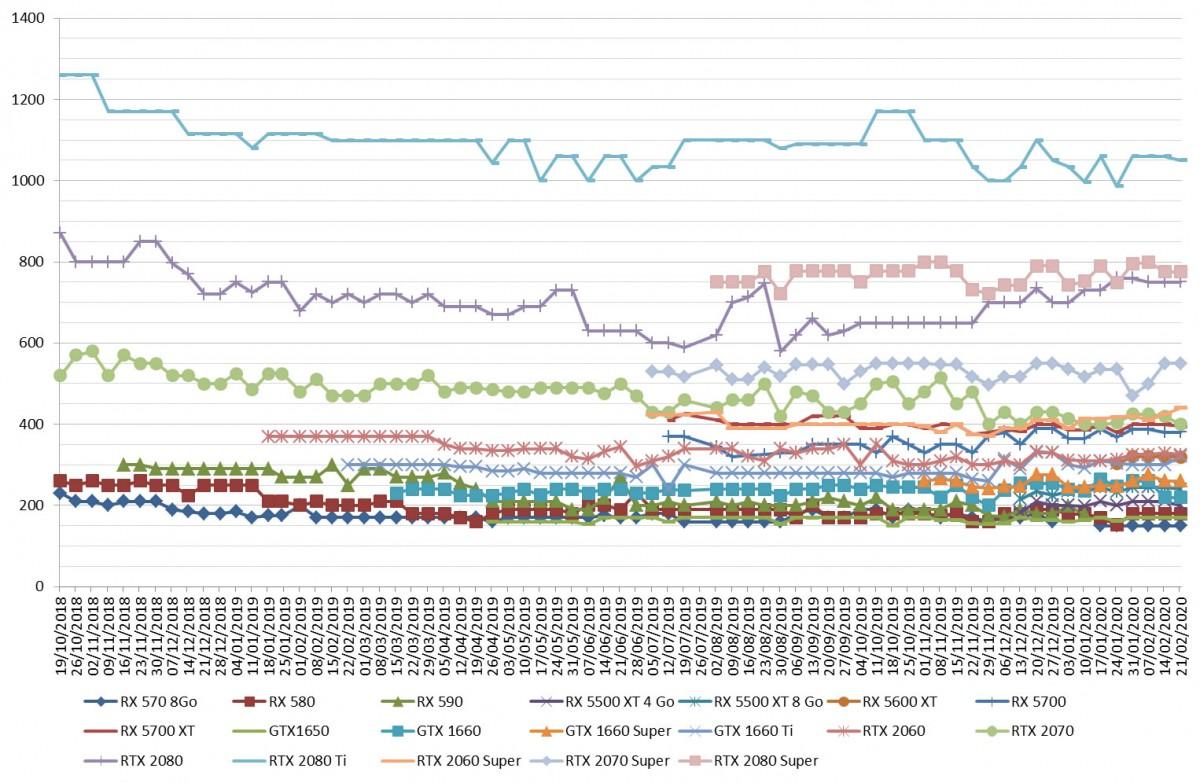 Les prix des cartes graphiques AMD et NVIDIA semaine 08-2020 : Peu de changements cette semaine