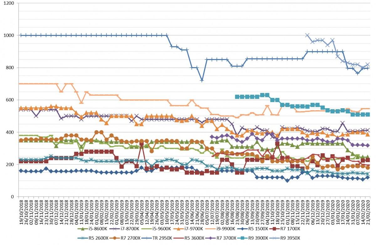 Les prix des processeurs AMD et Intel semaine 08-2020 : La baisse continue sur les RYZEN 3000