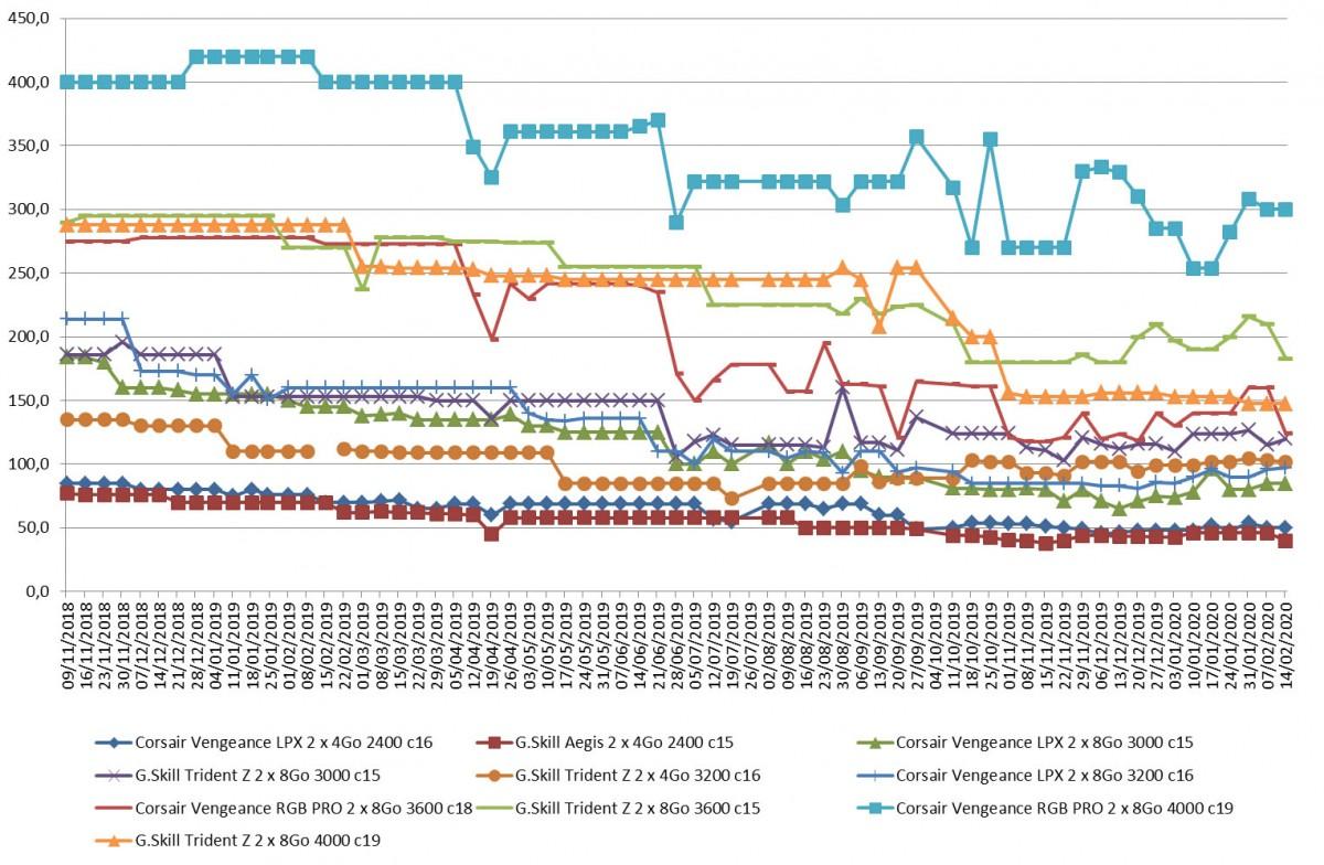 Les prix de la mémoire RAM DDR4 semaine 07-2020 : Du rififi dans les prix