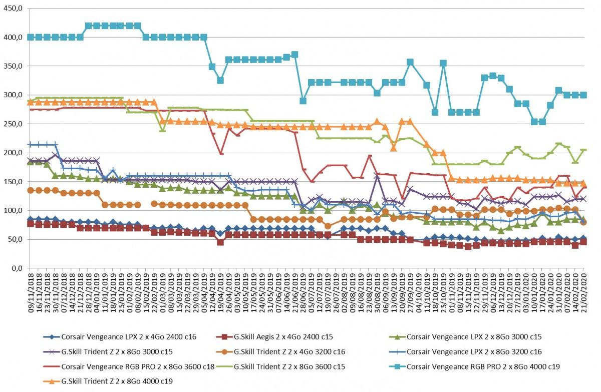 Les prix de la mémoire RAM DDR4 semaine 08-2020 : Quelques baisses très intéressantes