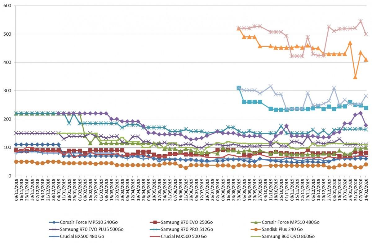 Les prix des SSD semaine 07-2020 : Toujours une tendance à la hausse