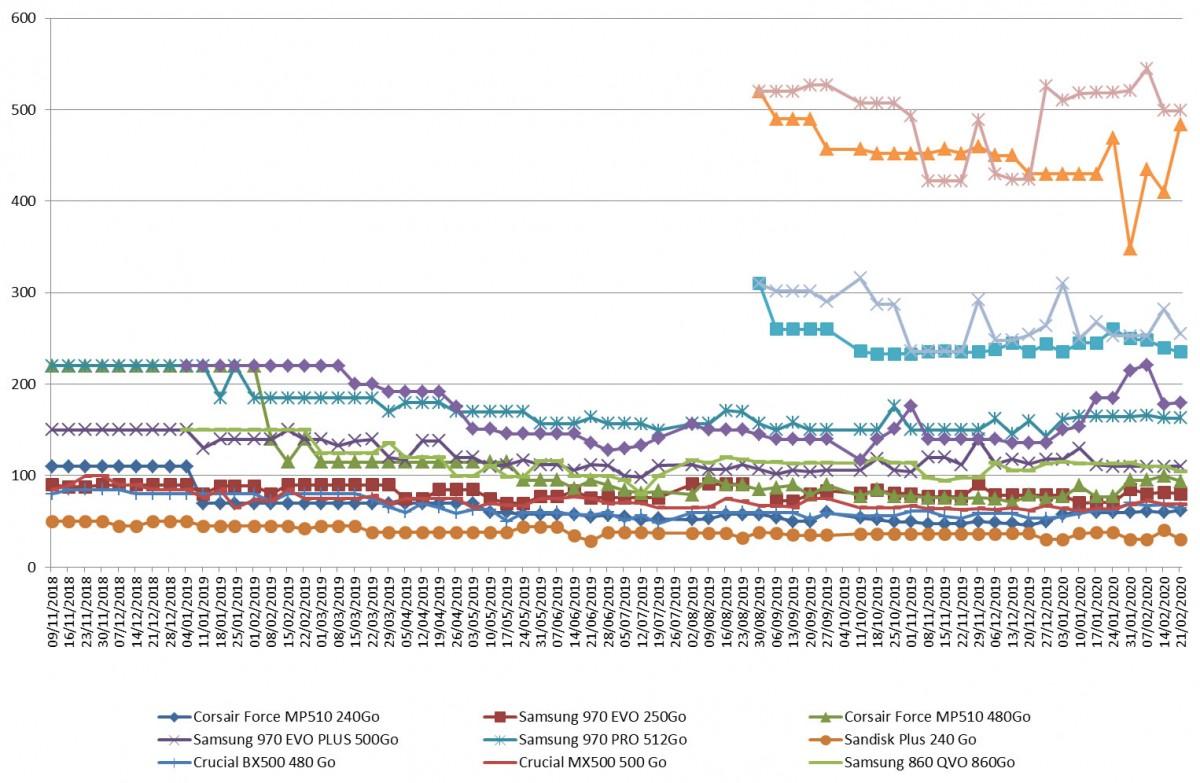 Les prix des SSD semaine 08-2020 : De nouveau des prix stables