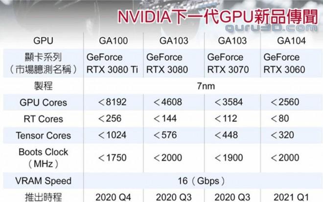 NVIDIA 7-nm ampere 3060 3070 3080 3080-ti GPU graphics card