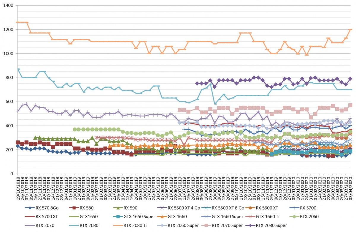 Les prix des cartes graphiques AMD et NVIDIA semaine 14-2020 : C'est la fin, les prix grimpent, voire explosent sur certains modèles