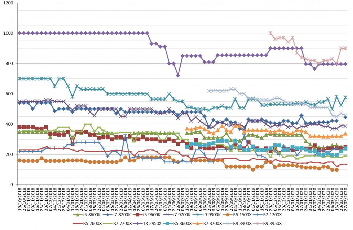 Les prix des processeurs AMD et Intel semaine 14-2020 : Les puces Intel moins chères cette semaine