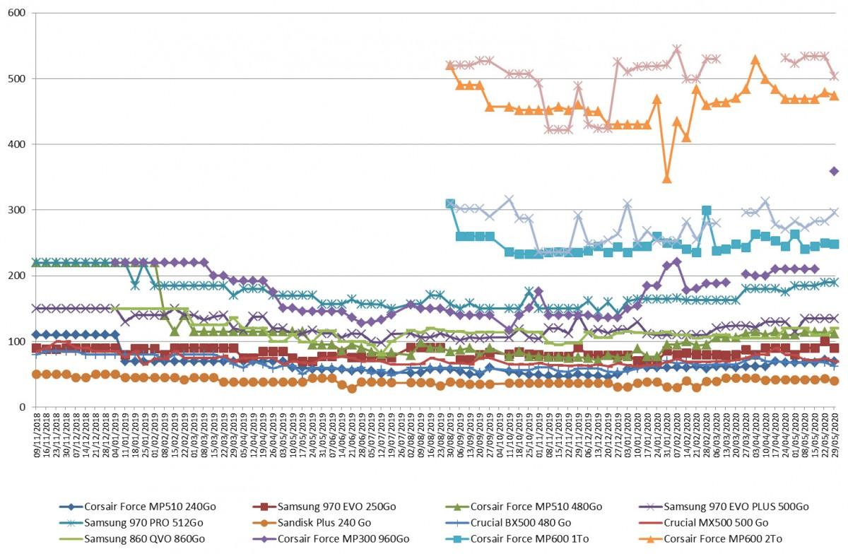 Les prix des SSD semaine 22-2020 : Le SATA de nouveau à la baisse