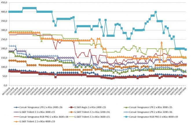 prix RAM DDR4 semaine-31-2020