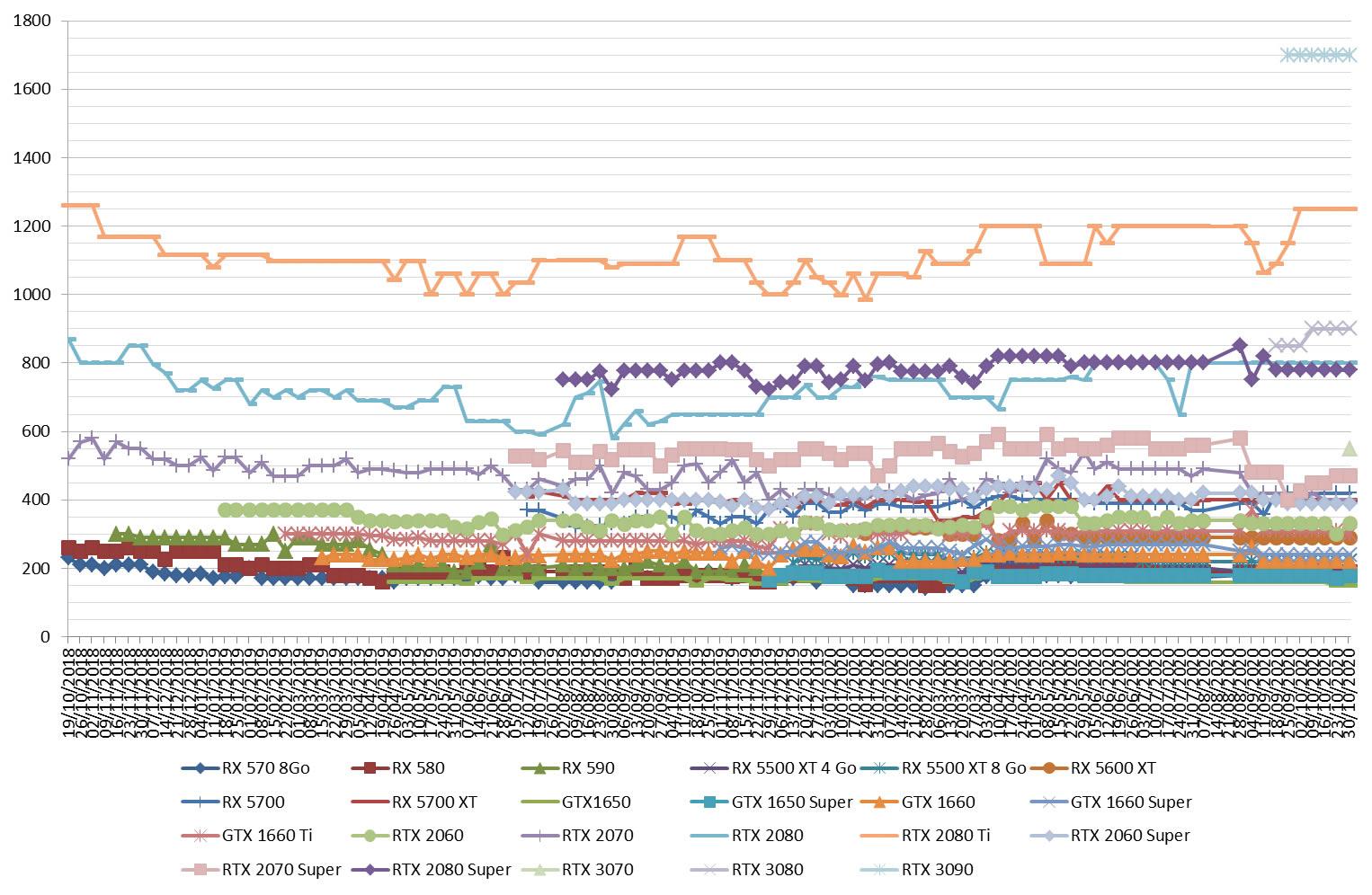 prix carte-graphique gpu nvidia amd semaine-44-2020