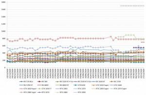 prix carte-graphique gpu nvidia amd semaine-48-2020