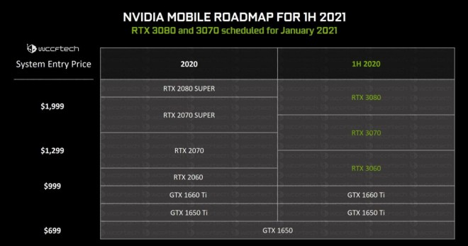 rtx-mobile geforce nvidia 3060 3070 3080 ryzen5 ryzen7