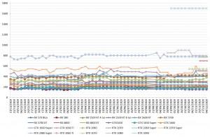 prix carte-graphique AMD NVIDIA semaine-49-2009