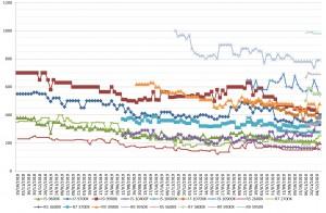 prix cpu amd intel semaine-50-2020