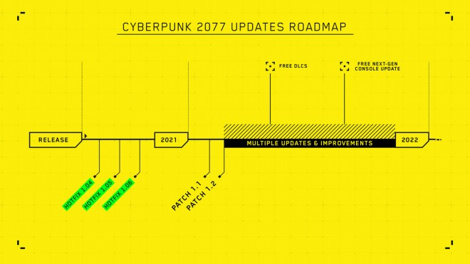 Patch Next Gen Cyberpunk 2077, quand sera-t-il disponible