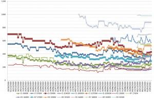 prix processeur cpu amd intel semaine-04-2021