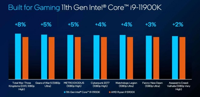 processeur cpu intel core i9-11900K IPC-19-points gaming-best
