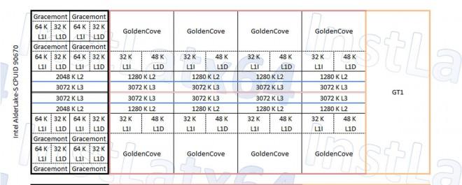 processeur intel alder lake diagramme 10-nm