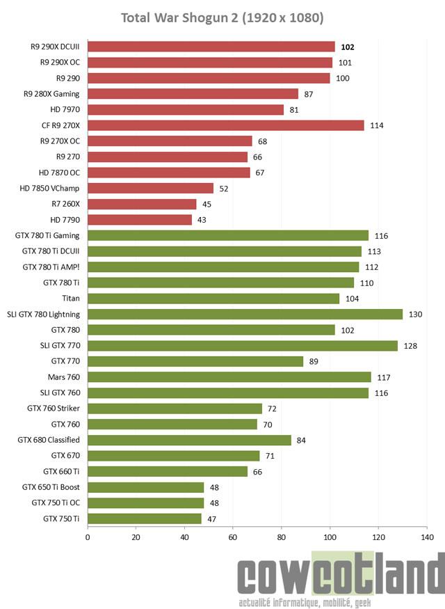 carte graphique benchmark