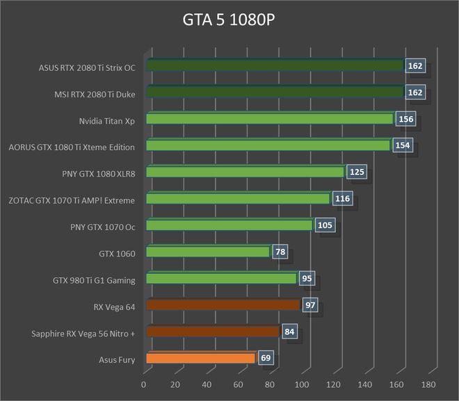 Test carte graphique ASUS RTX 2080 Ti Strix OC : GTA V, page 8